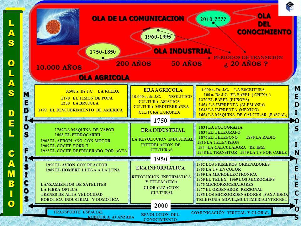 LASOLASDELCAMBIOLASOLASDELCAMBIO 1750-1850 1960-1995 2010-???.