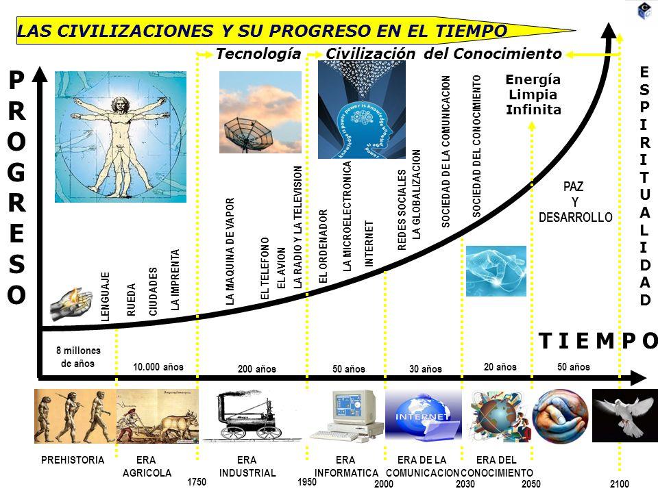 LAS CIVILIZACIONES Y SU PROGRESO EN EL TIEMPO PROGRESOPROGRESO T I E M P O LENGUAJE PREHISTORIAERA AGRICOLA ERA INDUSTRIAL ERA INFORMATICA ERA DE LA COMUNICACION ERA DEL CONOCIMIENTO 17501950 200020302050 CIUDADES LA IMPRENTA RUEDA 10.000 años 200 años50 años30 años 20 años LA MAQUINA DE VAPOR LA RADIO Y LA TELEVISION EL AVION EL TELEFONO EL ORDENADOR LA MICROELECTRONICA INTERNET REDES SOCIALES LA GLOBALIZACION SOCIEDAD DE LA COMUNICACION SOCIEDAD DEL CONOCIMIENTO Civilización del Conocimiento 8 millones de años Energía Limpia Infinita 2100 ESPIRITUALIDADESPIRITUALIDAD PAZ Y DESARROLLO 50 años Tecnología