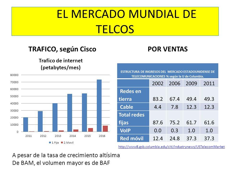 EL MERCADO MUNDIAL DE TELCOS TRAFICO, según CiscoPOR VENTAS A pesar de la tasa de crecimiento altísima De BAM, el volumen mayor es de BAF http://www8.gsb.columbia.edu/citi/industrynews/USTelecomMarket
