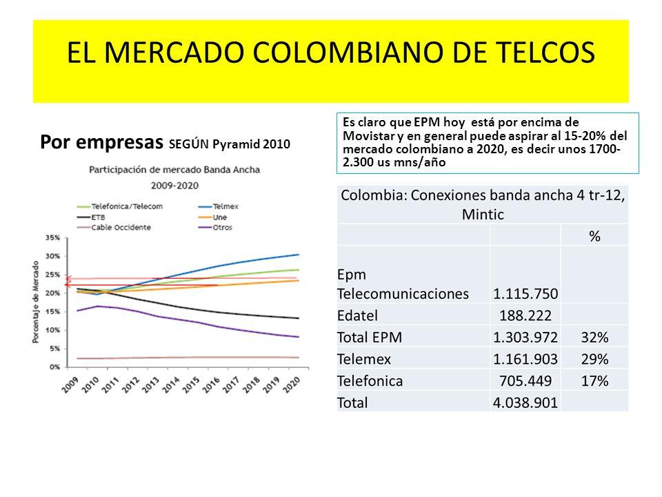 EL MERCADO COLOMBIANO DE TELCOS Por empresas SEGÚN Pyramid 2010 Es claro que EPM hoy está por encima de Movistar y en general puede aspirar al 15-20% del mercado colombiano a 2020, es decir unos 1700- 2.300 us mns/año