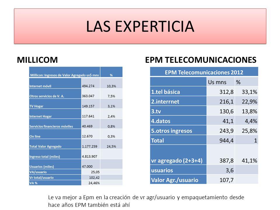 LAS EXPERTICIA MILLICOMEPM TELECOMUNICACIONES Le va mejor a Epm en la creación de vr agr/usuario y empaquetamiento desde hace años EPM también está ahí
