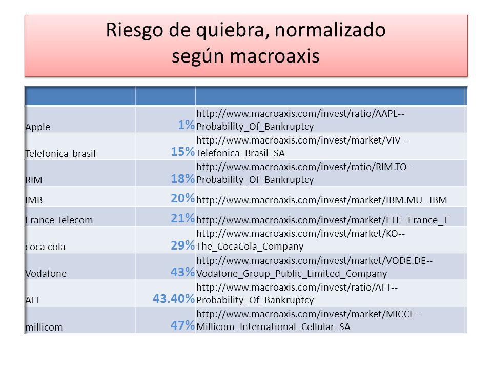 Riesgo de quiebra, normalizado según macroaxis