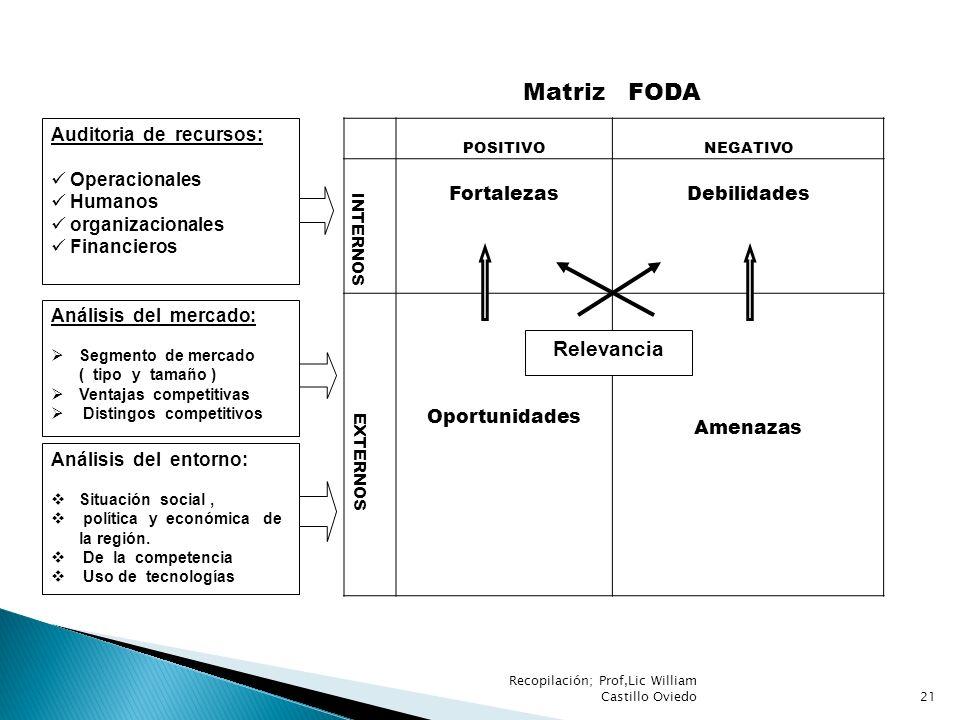 POSITIVONEGATIVO INTERNOS FortalezasDebilidades EXTERNOS Oportunidades Amenazas Relevancia Auditoria de recursos: Operacionales Humanos organizacional