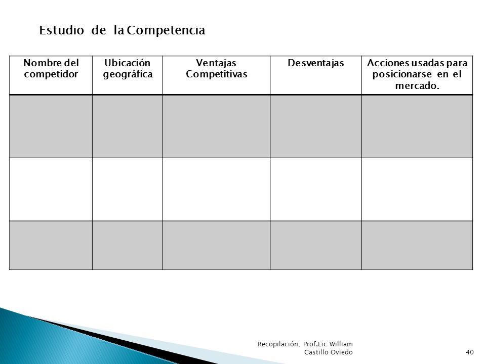 Nombre del competidor Ubicación geográfica Ventajas Competitivas DesventajasAcciones usadas para posicionarse en el mercado. Estudio de la Competencia