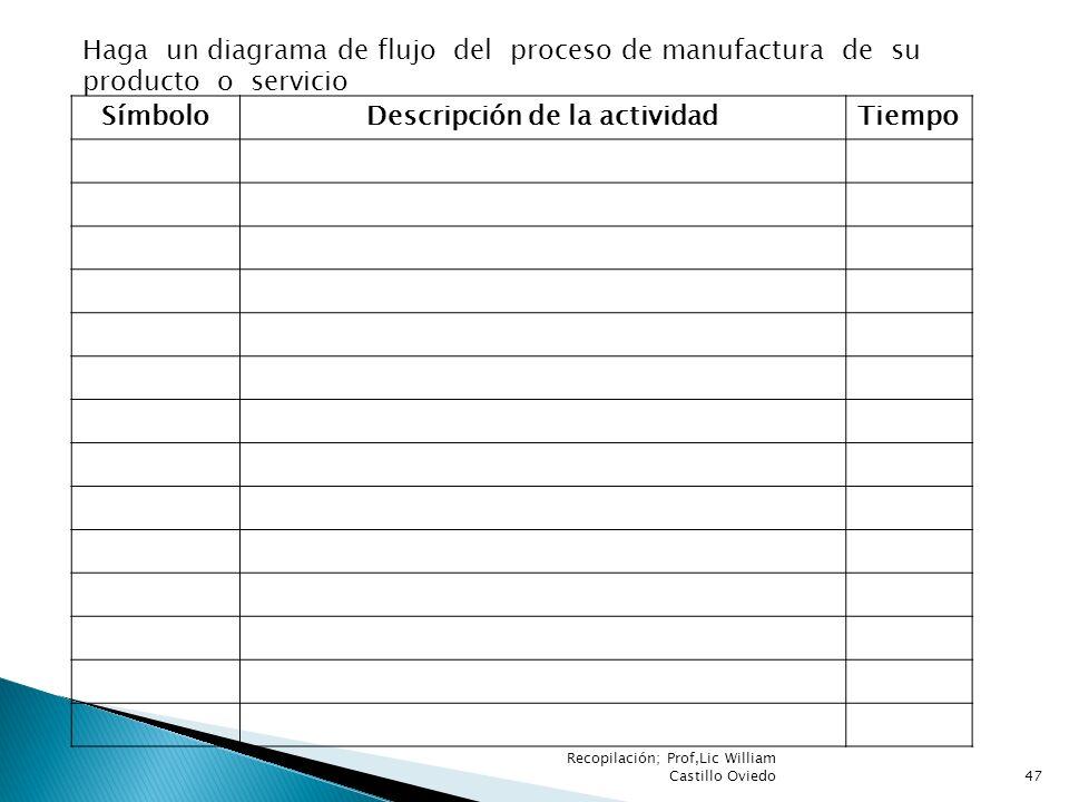 SímboloDescripción de la actividadTiempo Haga un diagrama de flujo del proceso de manufactura de su producto o servicio 47 Recopilación; Prof,Lic Will