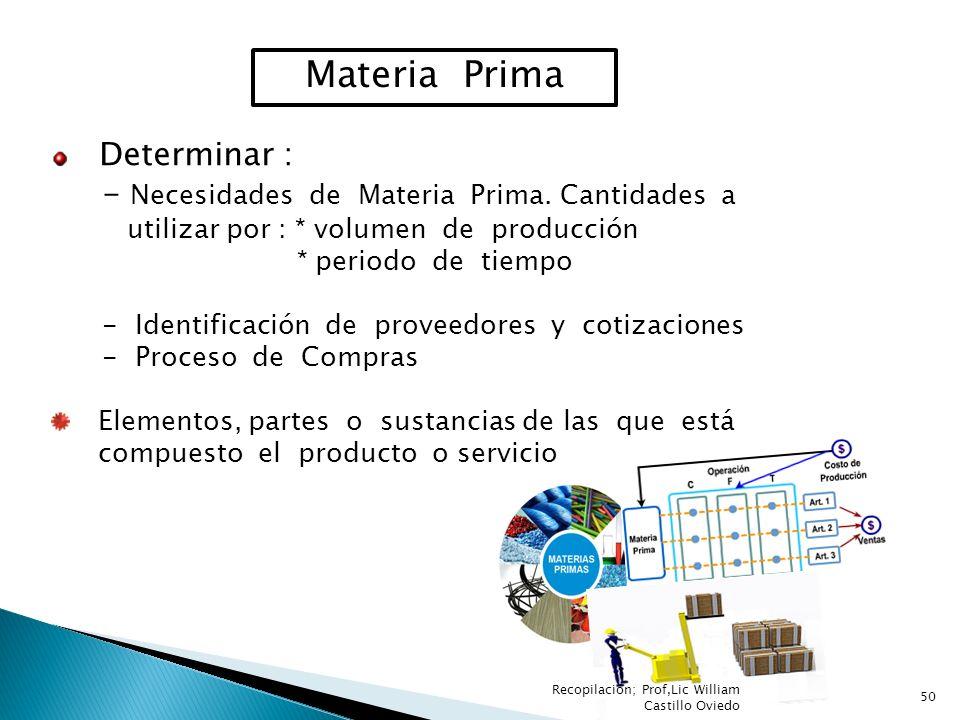 Materia Prima Determinar : - Necesidades de Materia Prima. Cantidades a utilizar por : * volumen de producción * periodo de tiempo - Identificación de