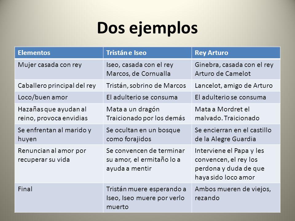 Dos ejemplos ElementosTristán e IseoRey Arturo Mujer casada con reyIseo, casada con el rey Marcos, de Cornualla Ginebra, casada con el rey Arturo de C