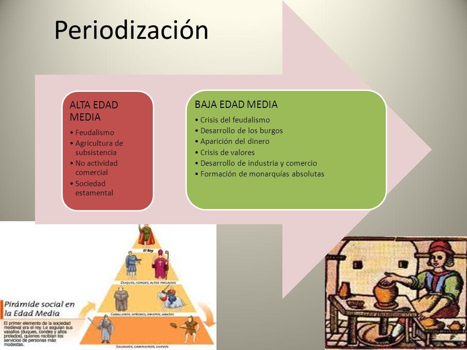 Periodización ALTA EDAD MEDIA Feudalismo Agricultura de subsistencia No actividad comercial Sociedad estamental BAJA EDAD MEDIA Crisis del feudalismo