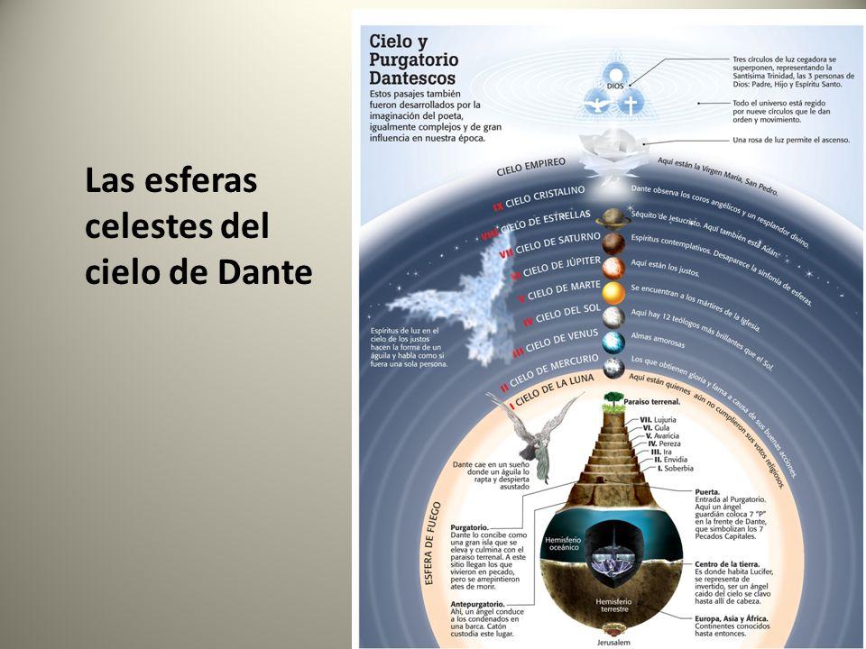 Las esferas celestes del cielo de Dante