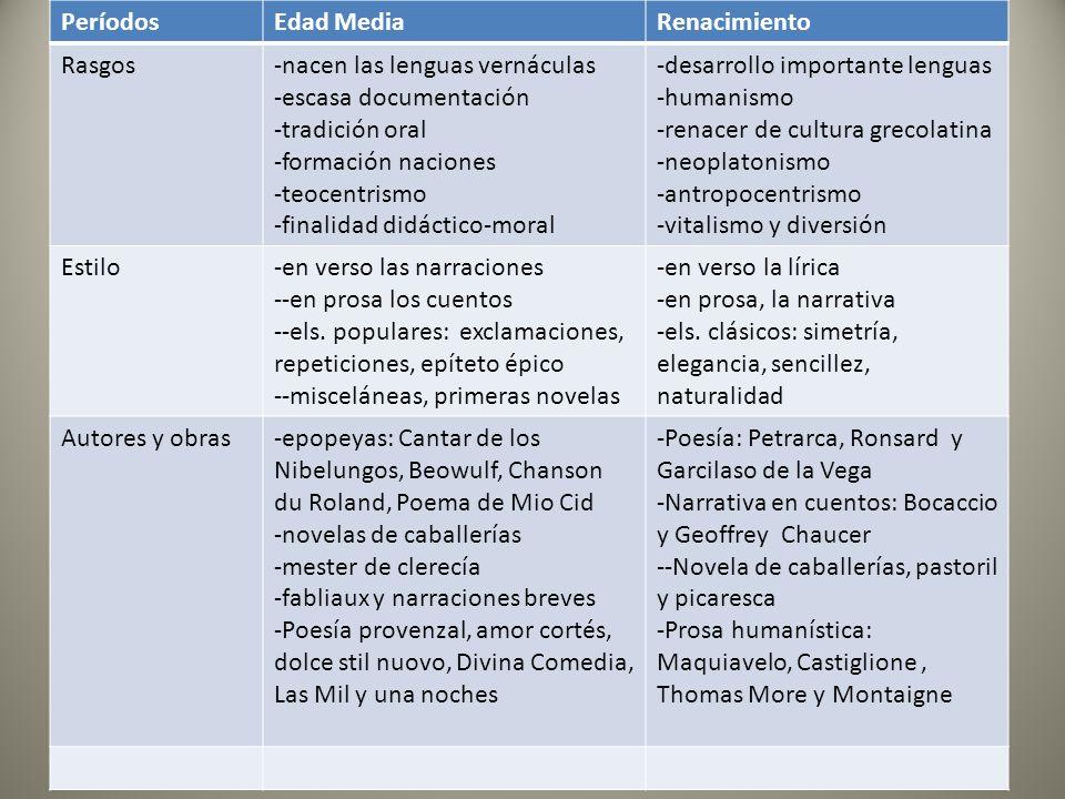 PeríodosEdad MediaRenacimiento Rasgos-nacen las lenguas vernáculas -escasa documentación -tradición oral -formación naciones -teocentrismo -finalidad