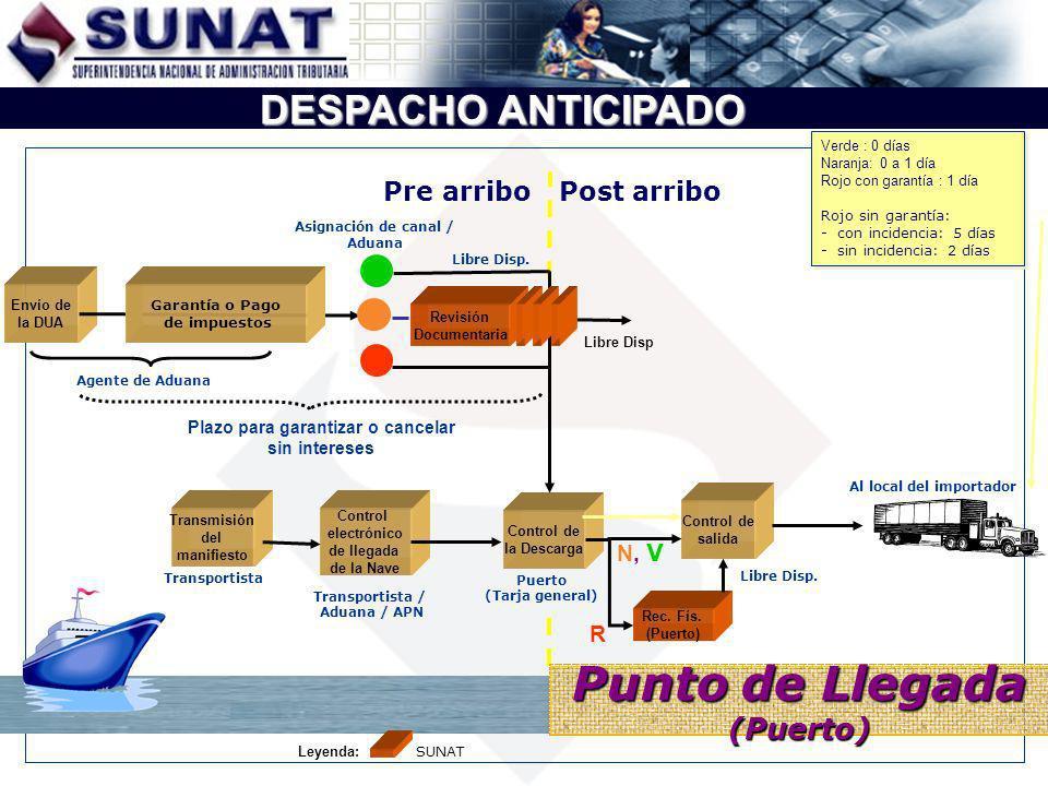 DESPACHO ANTICIPADO Transmisión del manifiesto Control electrónico de llegada de la Nave Control de la Descarga Rec. Fís. (Puerto) Envío de la DUA R T