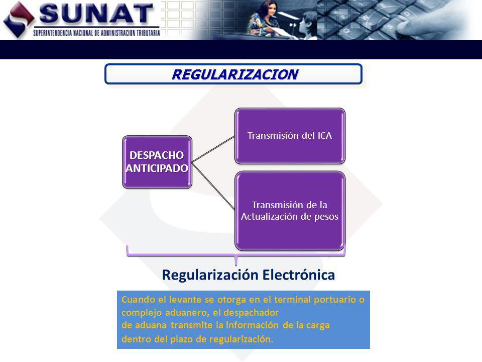 DESPACHO ANTICIPADO Transmisión del ICA Transmisión de la Actualización de pesos Regularización Electrónica REGULARIZACIONREGULARIZACION Cuando el lev