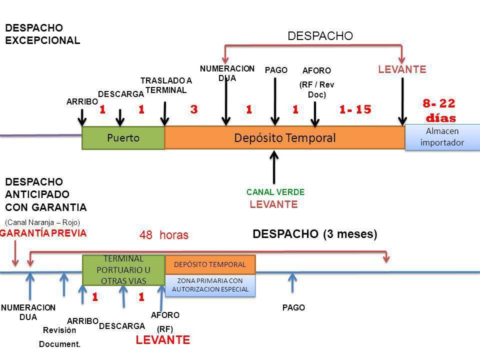 DESCARGA ARRIBO LEVANTE Puerto Depósito Temporal TRASLADO A TERMINAL NUMERACION DUA PAGO AFORO (RF / Rev Doc) DESPACHO EXCEPCIONAL 113111- 15 8- 22 dí