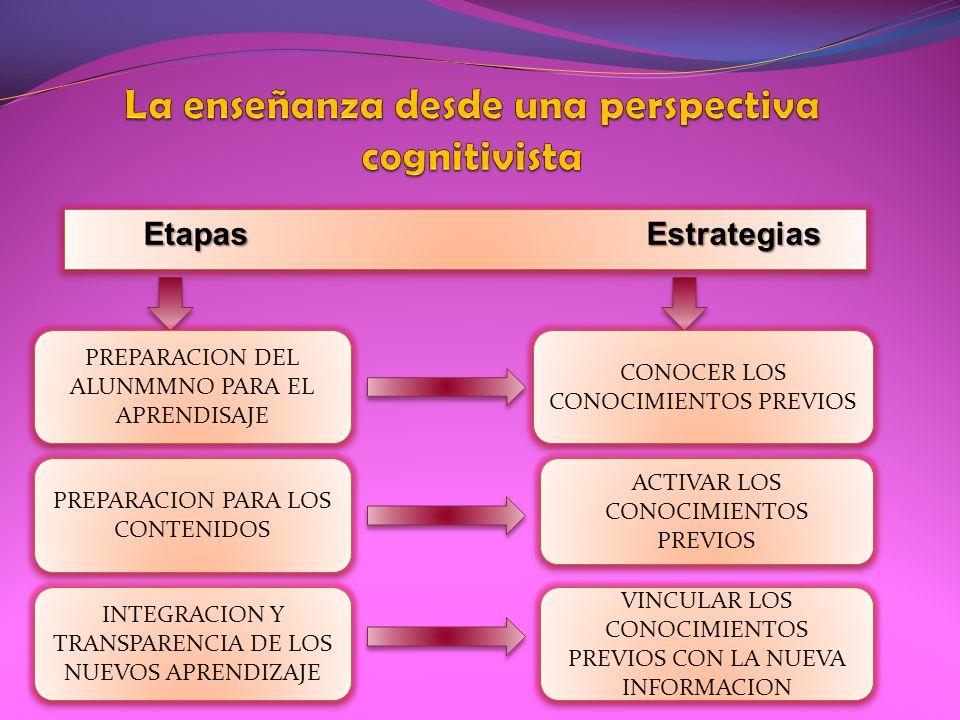 PREPARACION DEL ALUNMMNO PARA EL APRENDISAJE CONOCER LOS CONOCIMIENTOS PREVIOS PREPARACION PARA LOS CONTENIDOS ACTIVAR LOS CONOCIMIENTOS PREVIOS INTEG