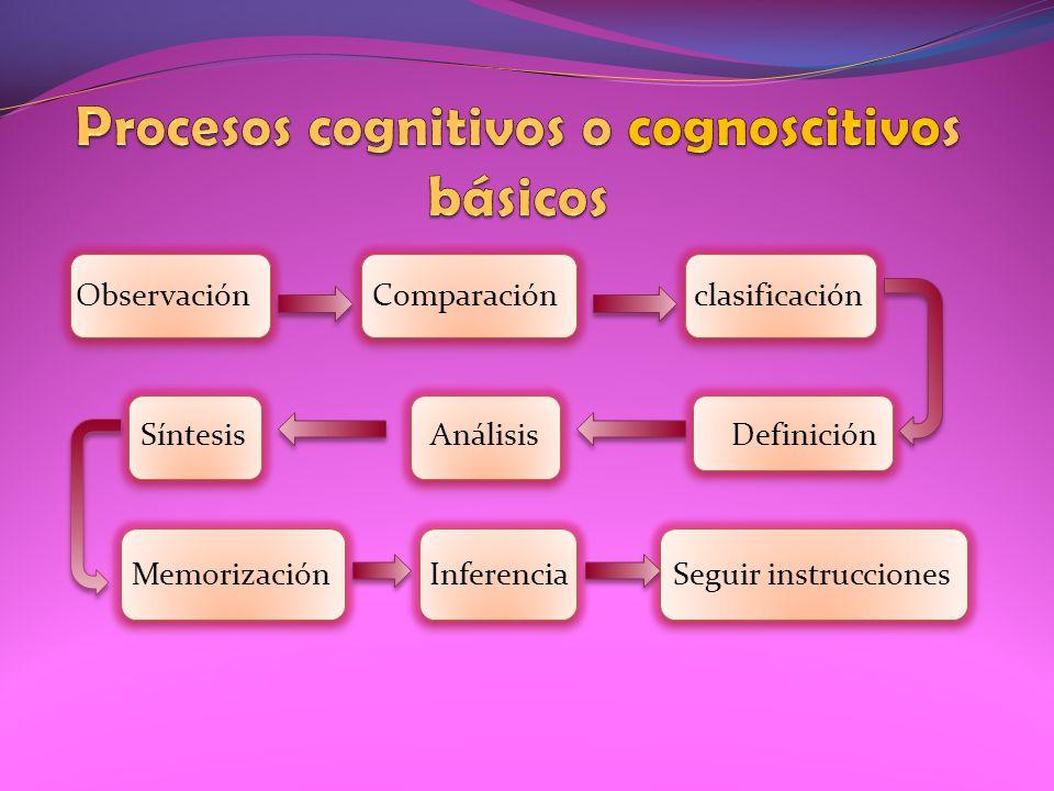 Observación Comparación clasificación Síntesis Análisis Definición Memorización Inferencia Seguir instrucciones