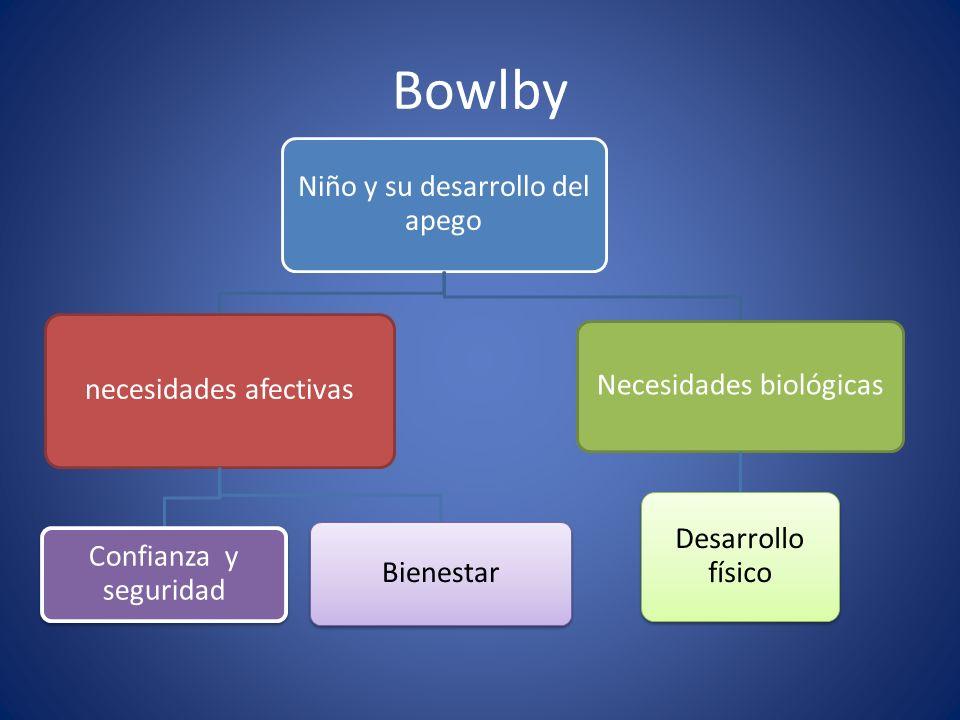 Bowlby Niño y su desarrollo del apego necesidades afectivas Confianza y seguridad Bienestar Necesidades biológicas Desarrollo físico