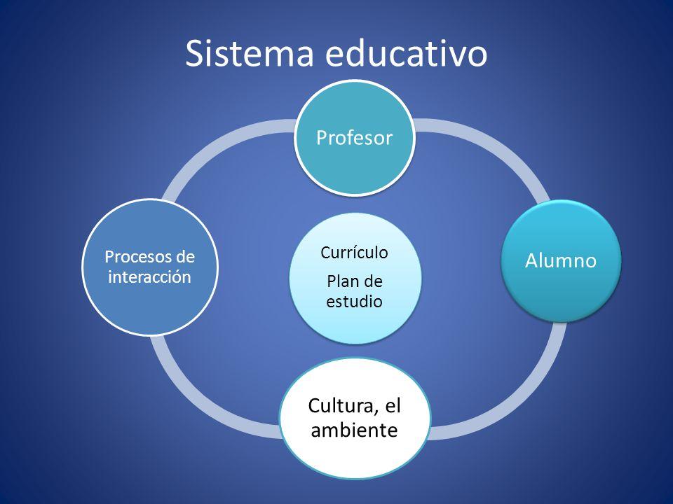 Sistema educativo Currículo Plan de estudio Profesor Alumno Cultura, el ambiente Procesos de interacción