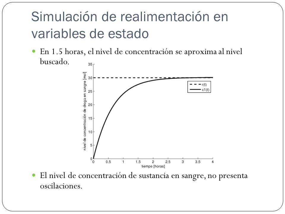 En 1.5 horas, el nivel de concentración se aproxima al nivel buscado. El nivel de concentración de sustancia en sangre, no presenta oscilaciones. Simu