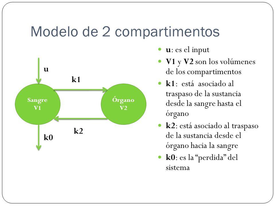 Modelo de 2 compartimentos Sangre V1 Órgano V2 u k1 k2 k0 u: es el input V1 y V2 son los volúmenes de los compartimentos k1: está asociado al traspaso