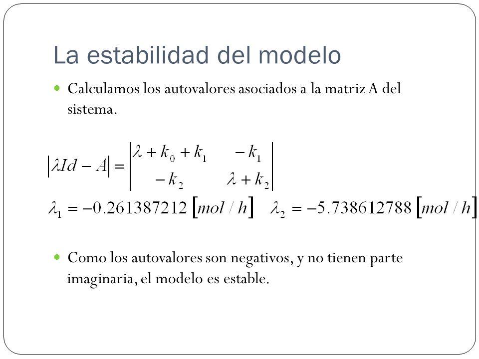 La estabilidad del modelo Calculamos los autovalores asociados a la matriz A del sistema. Como los autovalores son negativos, y no tienen parte imagin