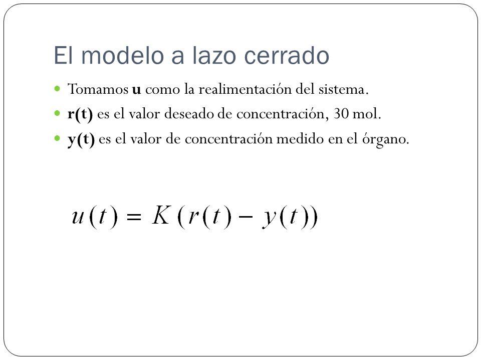 El modelo a lazo cerrado Tomamos u como la realimentación del sistema. r(t) es el valor deseado de concentración, 30 mol. y(t) es el valor de concentr