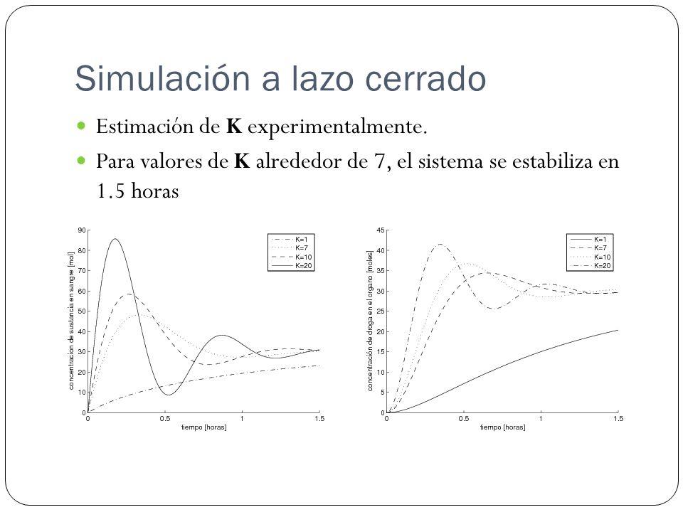 Simulación a lazo cerrado Estimación de K experimentalmente. Para valores de K alrededor de 7, el sistema se estabiliza en 1.5 horas