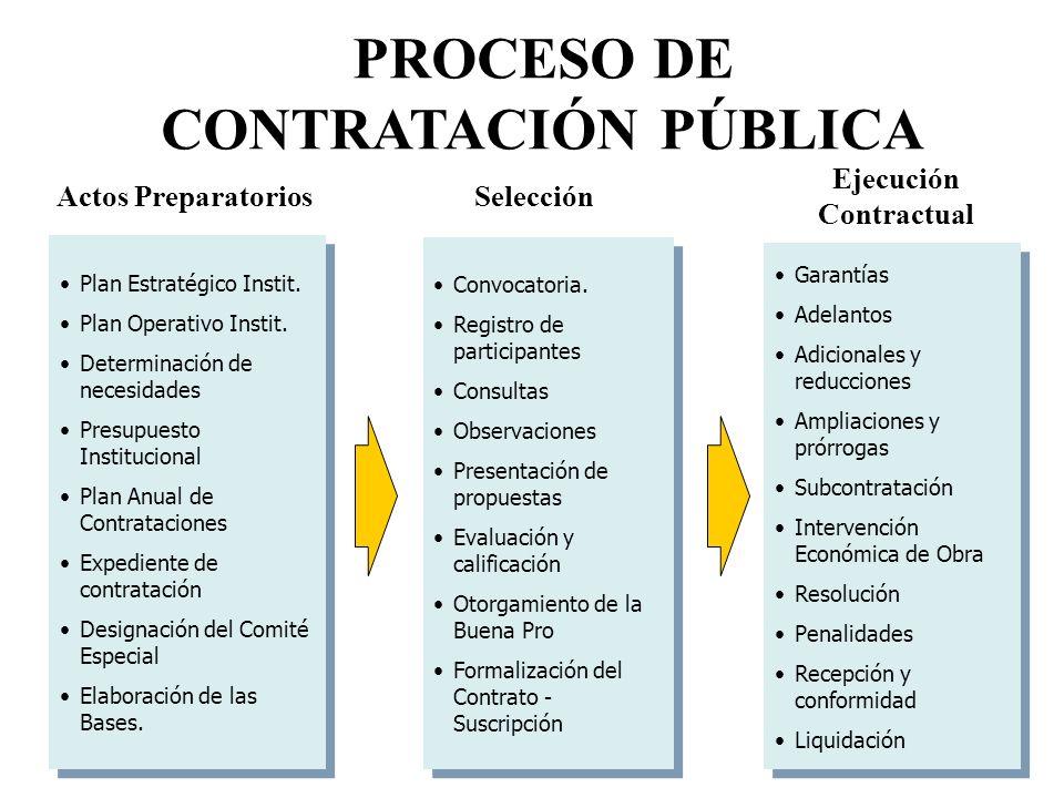 Plan Estratégico Instit. Plan Operativo Instit. Determinación de necesidades Presupuesto Institucional Plan Anual de Contrataciones Expediente de cont