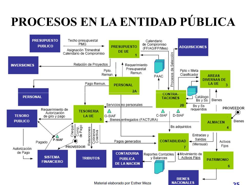 Conjuntos de principios, normas, procedimientos, técnicas e instrumentos que regulan la utilización y promueven la eficiencia en el uso de los recursos en las entidades de la administración pública.