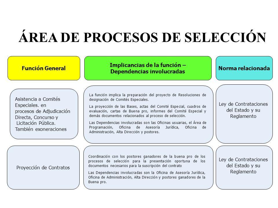ÁREA DE ADQUISICIONES Determinación de Valore Referencial Asistencia a Comités Especiales en Procesos de Menor Cuantía Emisión de Ord.