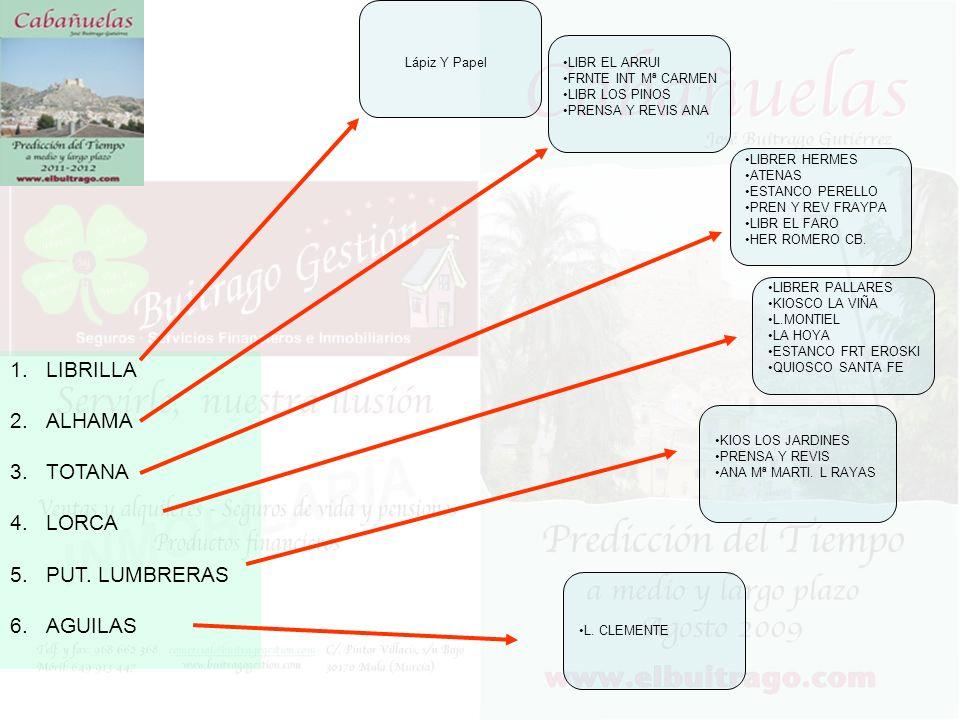 1.LUGO 2.MADRID 3.MALAGA 4.MELILLA 5.NAVARRA 6.ORENSE