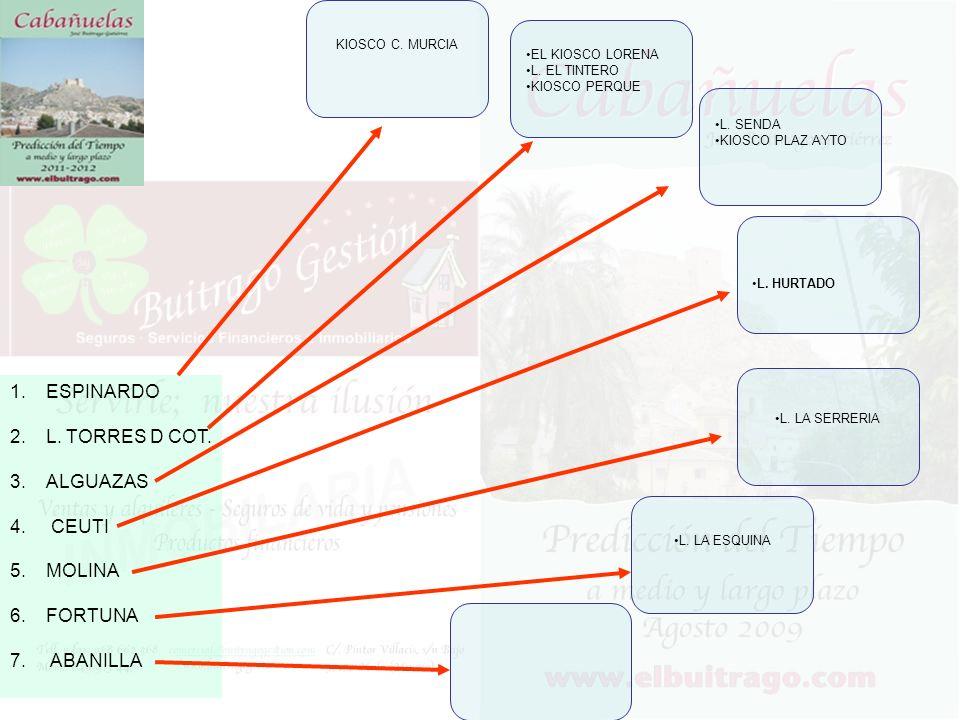 1.ESPINARDO 2.L.TORRES D COT. 3.ALGUAZAS 4. CEUTI 5.MOLINA 6.FORTUNA 7.