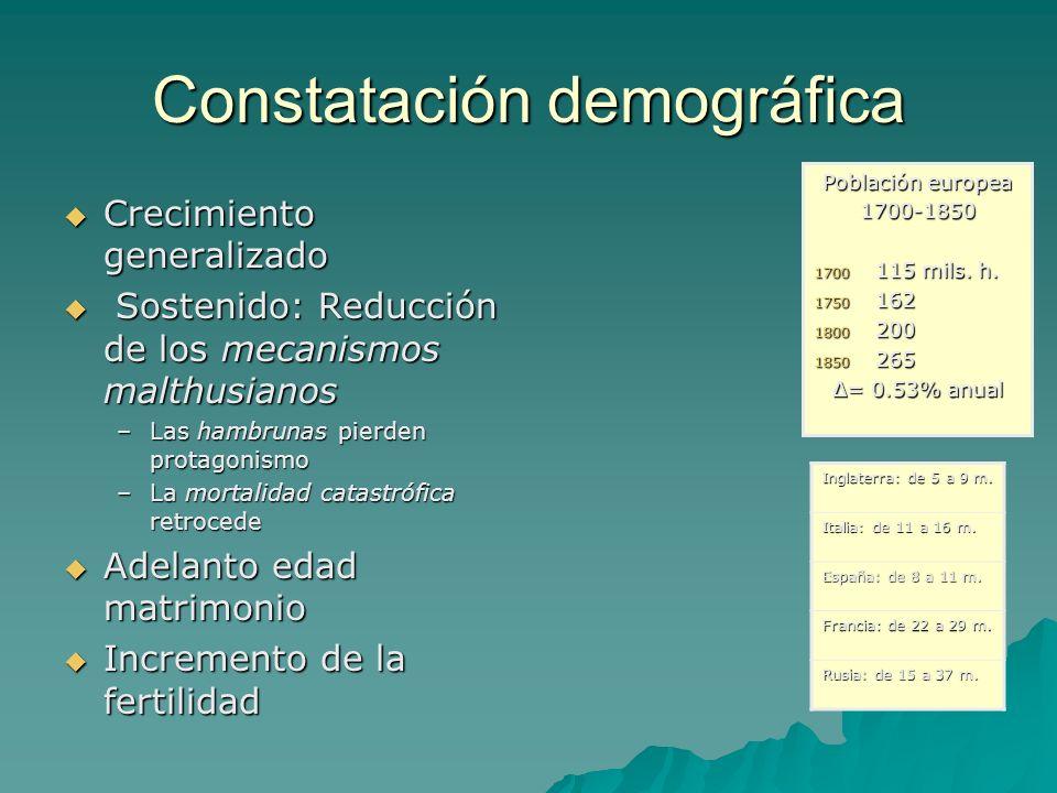 Constatación demográfica Crecimiento generalizado Crecimiento generalizado Sostenido: Reducción de los mecanismos malthusianos Sostenido: Reducción de