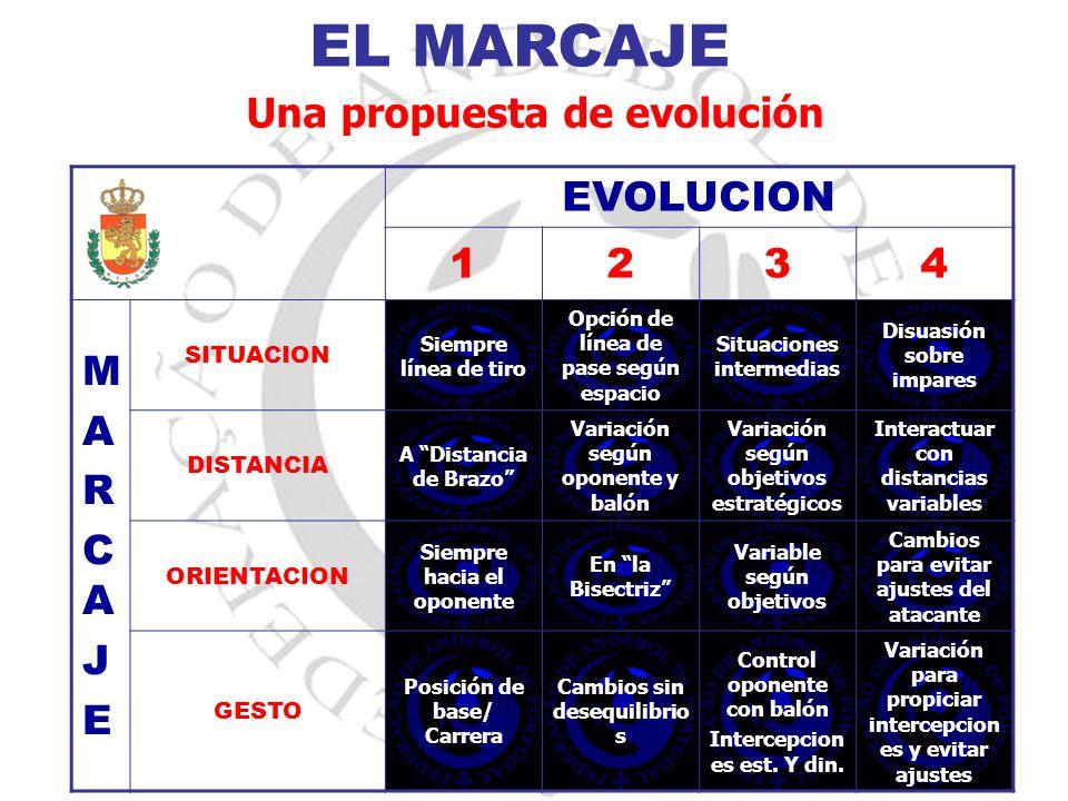 EL MARCAJE Una propuesta de evolución EVOLUCION 1234 MARCAJEMARCAJE SITUACION Siempre línea de tiro Opción de línea de pase según espacio Situaciones
