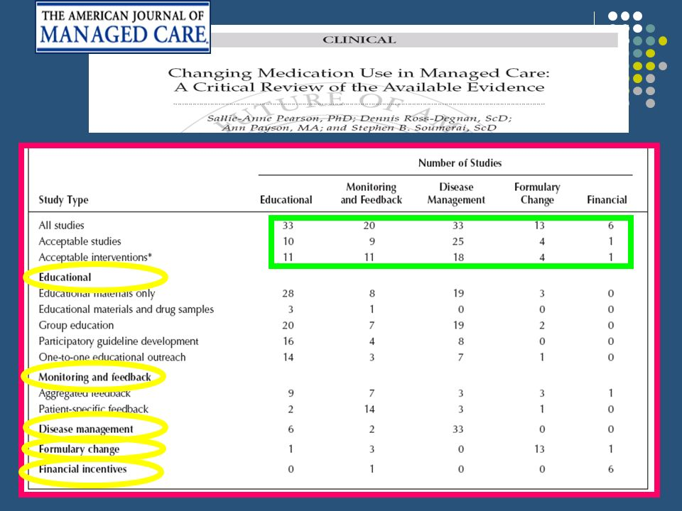 Changing Medication Use in Managed Care: A Critical Review of the Available Evidence.