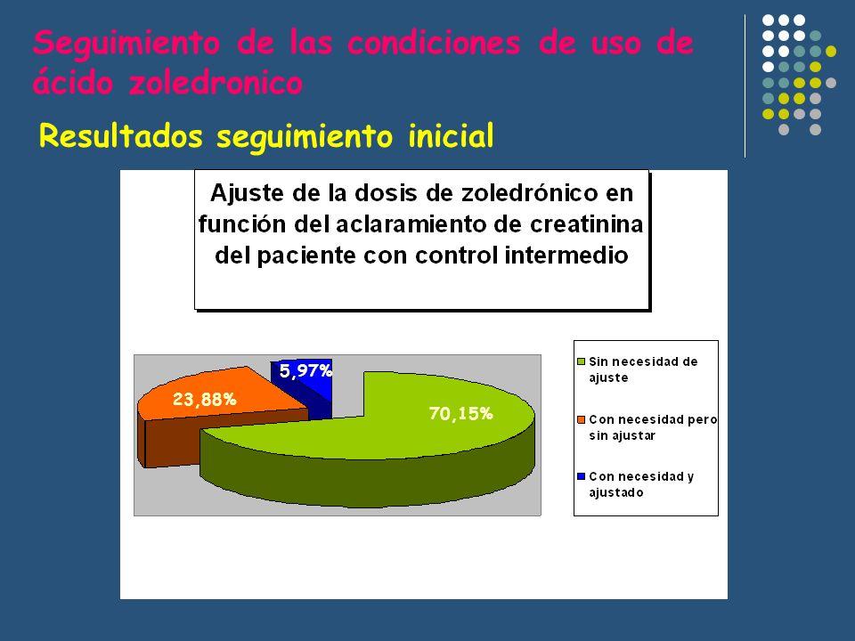 Resultados seguimiento inicial Seguimiento de las condiciones de uso de ácido zoledronico 70,15% 23,88% 5,97%