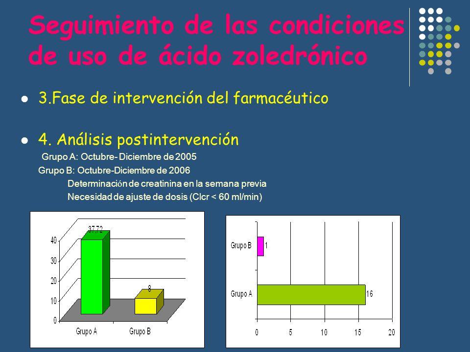 Seguimiento de las condiciones de uso de ácido zoledrónico 3.Fase de intervención del farmacéutico 4. Análisis postintervención Grupo A: Octubre- Dici