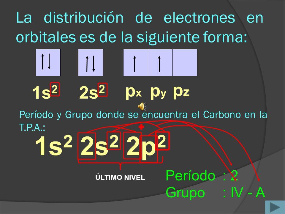 La distribución de electrones en orbitales es de la siguiente forma: 1s 2 p x 2s 2 p y p z 1s 2 2s 2 2p 2 Período: 2 Grupo: IV - A Período y Grupo donde se encuentra el Carbono en la T.P.A.: ÚLTIMO NIVEL