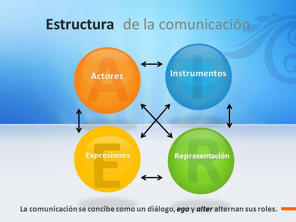 Estructura de la comunicación La comunicación se concibe como un diálogo, ego y alter alternan sus roles. AActores IInstrumentos R Representación E Ex