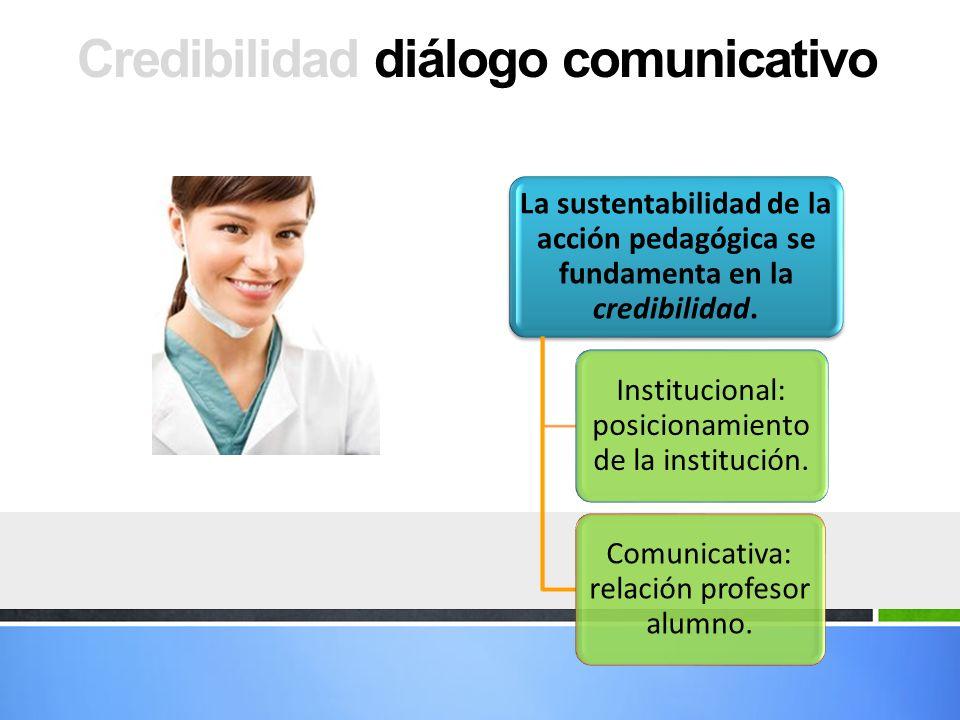 Credibilidad diálogo comunicativo La sustentabilidad de la acción pedagógica se fundamenta en la credibilidad. Institucional: posicionamiento de la in