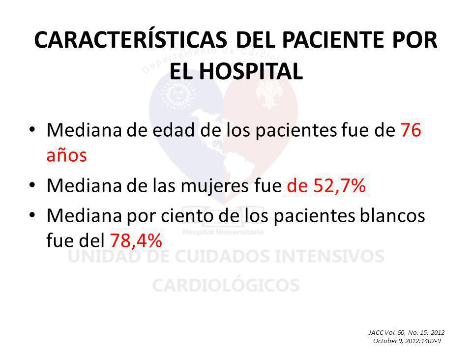 Mediana de edad de los pacientes fue de 76 años Mediana de las mujeres fue de 52,7% Mediana por ciento de los pacientes blancos fue del 78,4% JACC Vol.