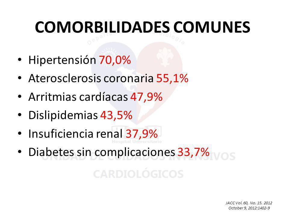COMORBILIDADES COMUNES Hipertensión 70,0% Aterosclerosis coronaria 55,1% Arritmias cardíacas 47,9% Dislipidemias 43,5% Insuficiencia renal 37,9% Diabetes sin complicaciones 33,7% JACC Vol.
