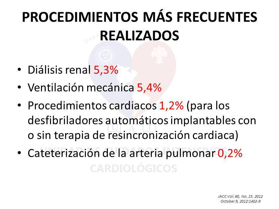PROCEDIMIENTOS MÁS FRECUENTES REALIZADOS Diálisis renal 5,3% Ventilación mecánica 5,4% Procedimientos cardiacos 1,2% (para los desfibriladores automáticos implantables con o sin terapia de resincronización cardiaca) Cateterización de la arteria pulmonar 0,2% JACC Vol.