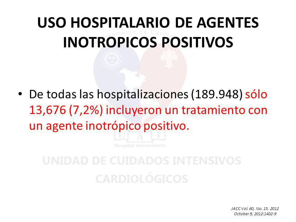 USO HOSPITALARIO DE AGENTES INOTROPICOS POSITIVOS De todas las hospitalizaciones (189.948) sólo 13,676 (7,2%) incluyeron un tratamiento con un agente inotrópico positivo.