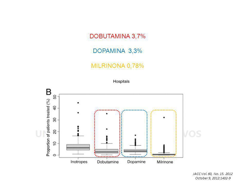 DOBUTAMINA 3,7% DOPAMINA 3,3% MILRINONA 0,78% JACC Vol. 60, No. 15. 2012 October 9, 2012:1402-9