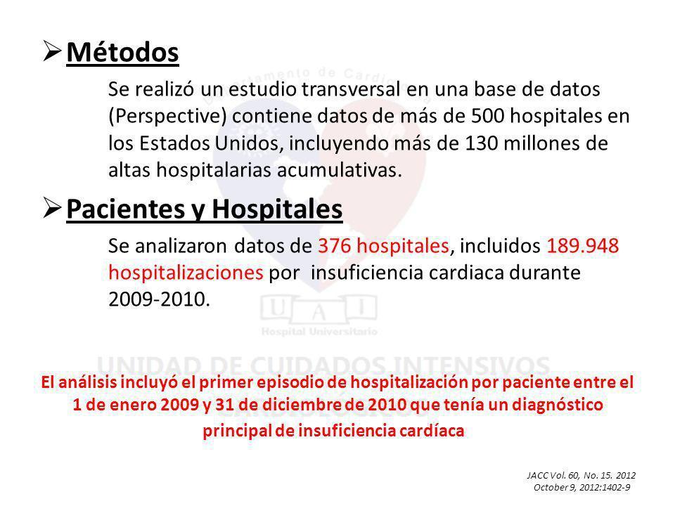 Métodos Se realizó un estudio transversal en una base de datos (Perspective) contiene datos de más de 500 hospitales en los Estados Unidos, incluyendo más de 130 millones de altas hospitalarias acumulativas.