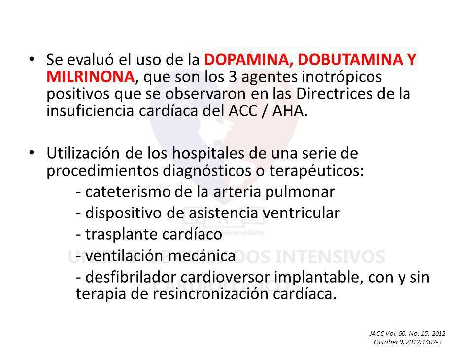 29% dobutamina predominante 25% dopamina predominante, 1% milrinona predominante, 32% dobutamina/dopamina-mixta 13% eran dobutamina/dopamina/milrinona-mixta Asociación significativa entre el patrón de uso hospitalario inotrópico y tamaño del hospital (p <0,01) JACC Vol.