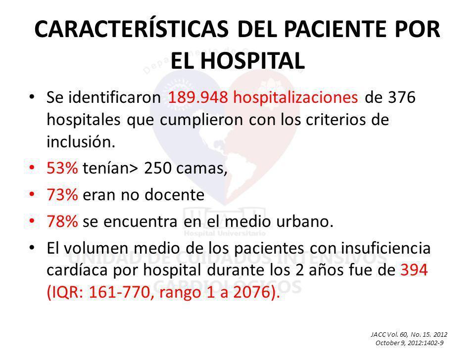 Se identificaron 189.948 hospitalizaciones de 376 hospitales que cumplieron con los criterios de inclusión.