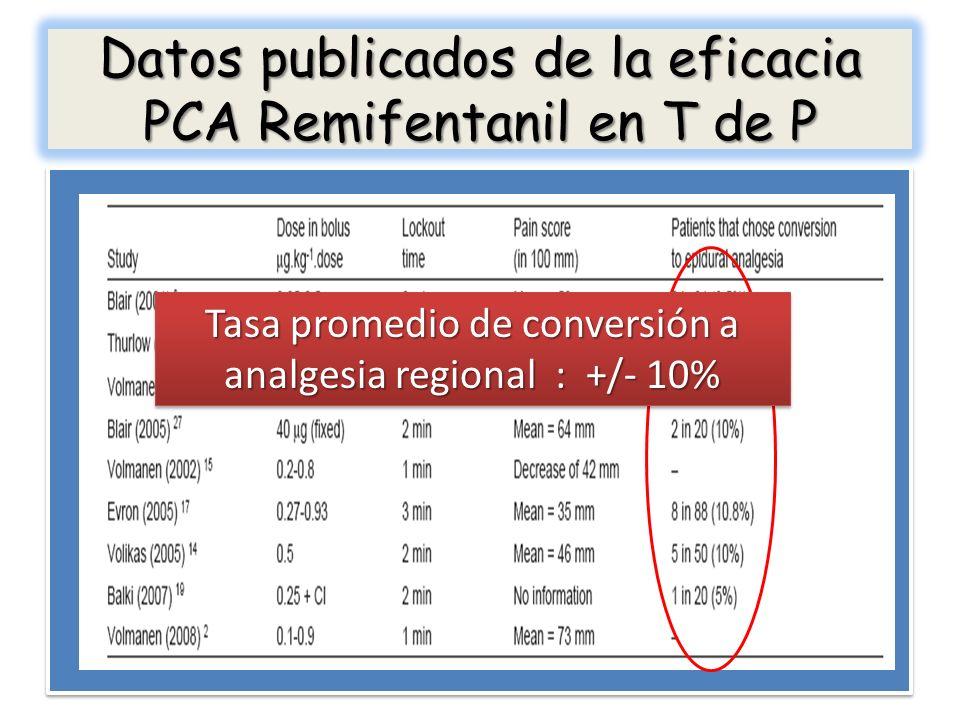 Datos publicados de la eficacia PCA Remifentanil en T de P Tasa promedio de conversión a analgesia regional : +/- 10%