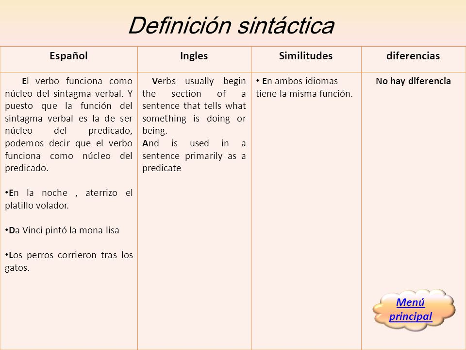 Verbos irregulares conjugación: características Ingles There are three groups of irregular verbs, corresponding to the forms already mentioned above: 1.