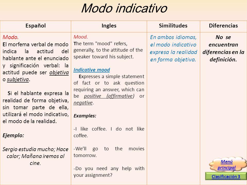 Modo indicativo EspañolInglesSimilitudesDiferencias Modo. El morfema verbal de modo indica la actitud del hablante ante el enunciado y significación v